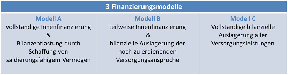 Die 3 Finanzierungsmodelle